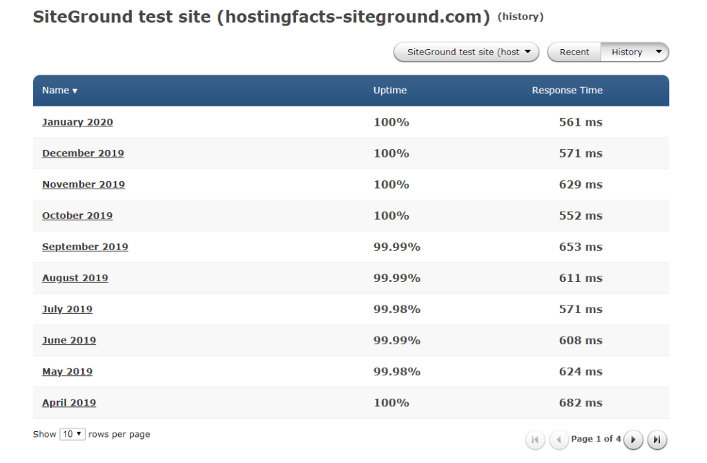 siteground web hosting package details