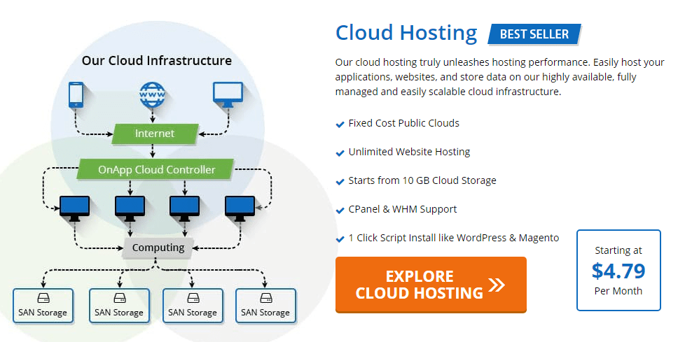 Cloud Web Hosting Plans Of Accu Web Hosting