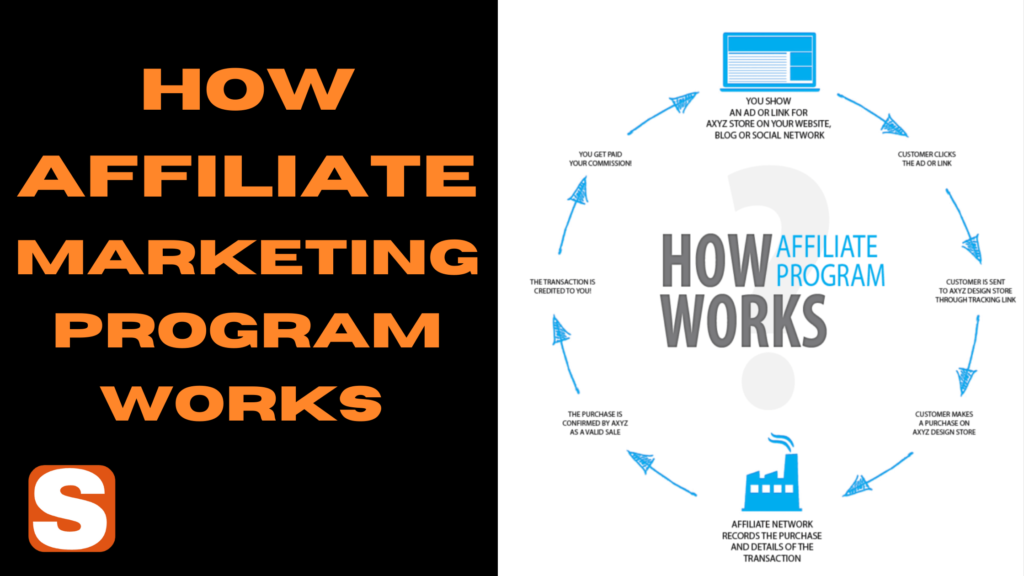 How Affiliate Marketing Programs Works And How Make Money From Affiliate Marketing
