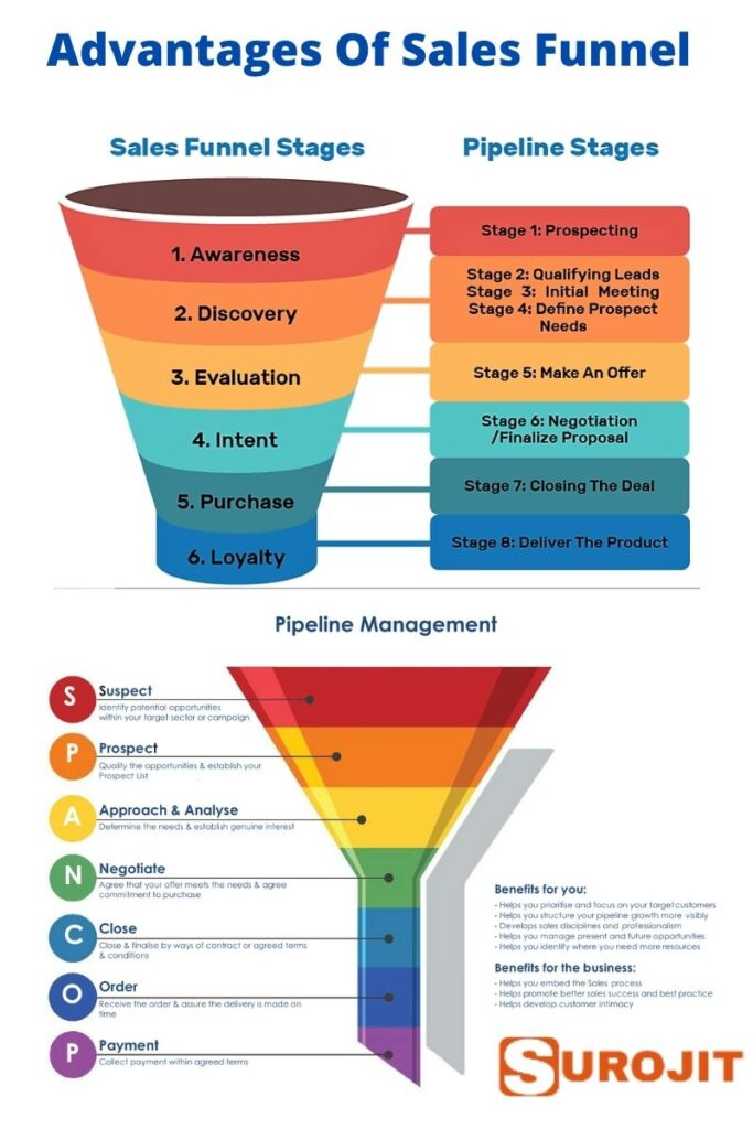 Reasons Why an Online Sales Funnel Is Good for Business