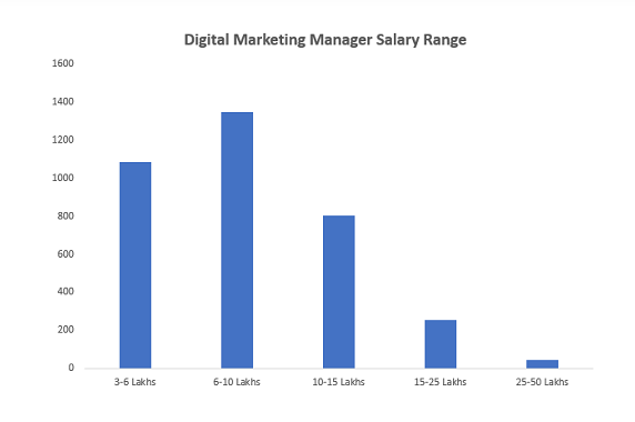 Digital Marketing Specialist Manager Salary In India