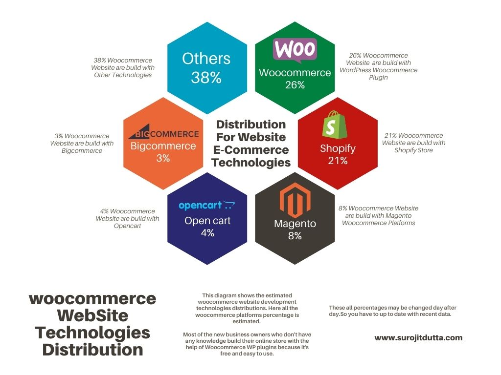 Distribution For Website Using ECommerce Technologies