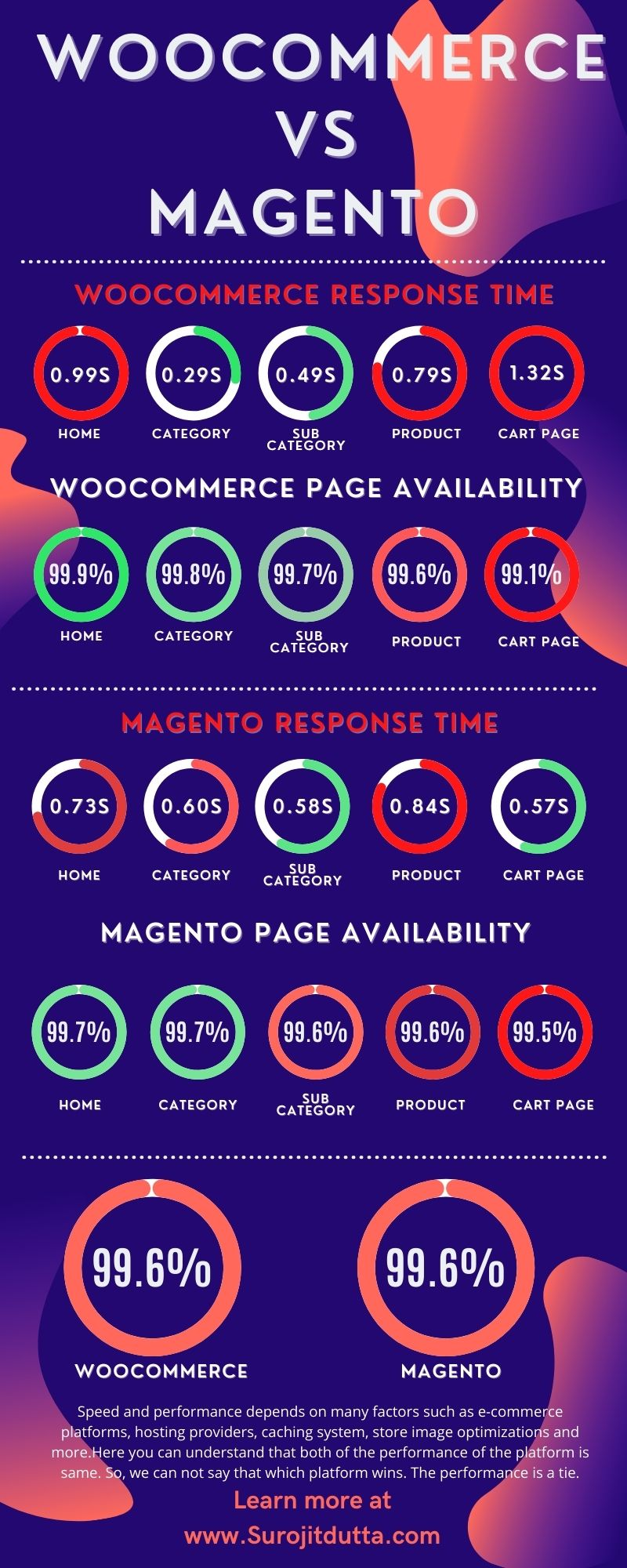 Woocommerce Vs Magento: Speed And Performance