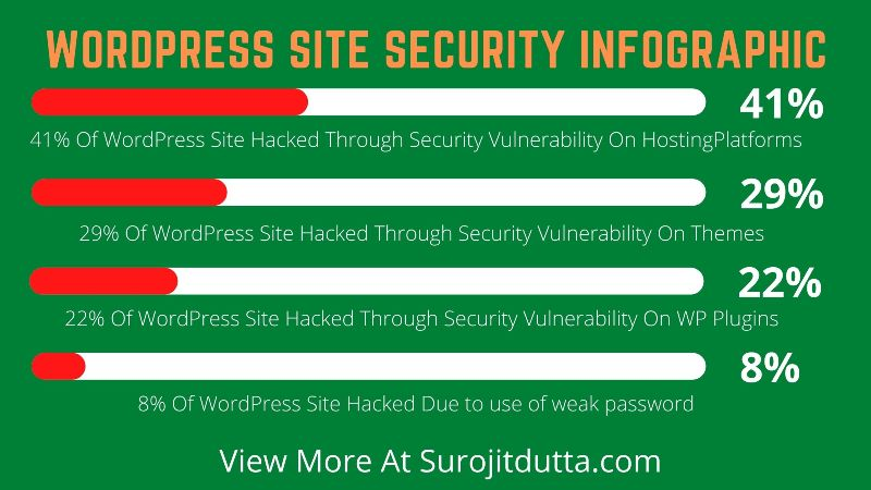 Woocommerce Vs Magento: Security Comparision